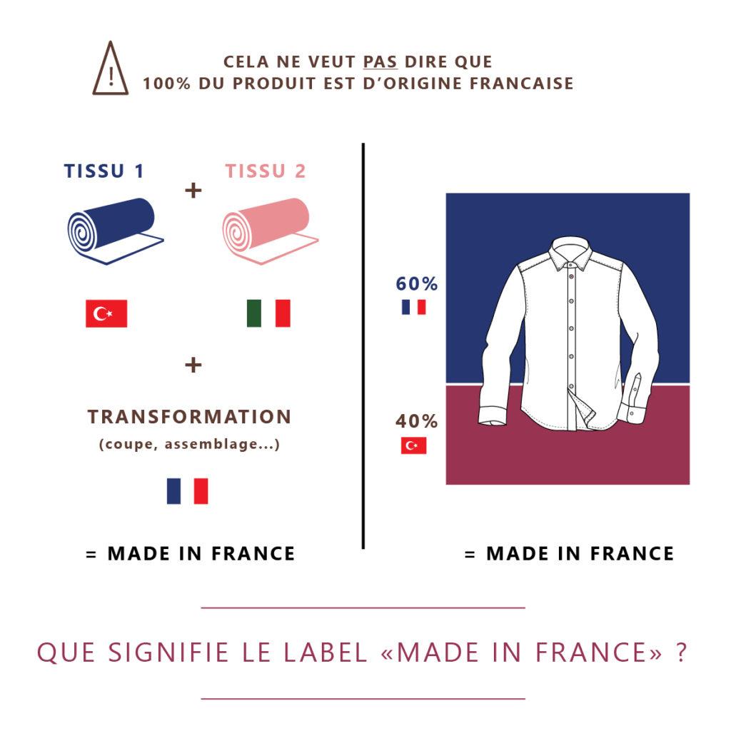Ce qu'il y a vraiment derrière le label Made in France
